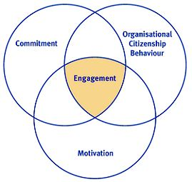 dissertation on employee engagement